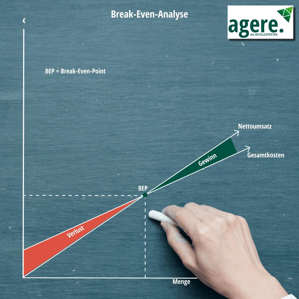 Primecost-Kalkulation, Die Break-Even-Analyse. Grafik zeigt Verlust und Gewinnbereich. In der Mitte der Break-Even-Point. Eine Hand zeichnet mit Kreide die Grafik.