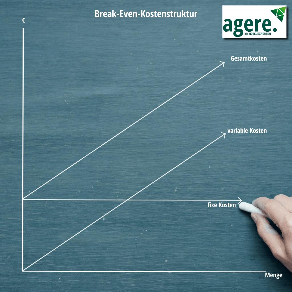 Primecost-Kalkulation, Break-Even-Kostenstruktur als Grafik. Hand zeichnet Linienverlauf mit Kreide.