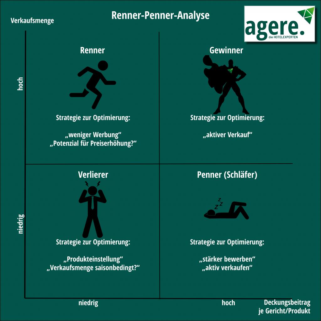 Renner-Penner-Analyse, als Grafik. Renner, Gewinner, Verlierer und Penner, als schwarze Männchen dargestellt und die dazugehörigen Strategien, die für Produkte umgesetzt werden sollten.