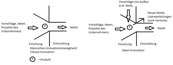 Innovationsmanagement: Vergleich zwischen Open und Closed Innovation in einer grafischen Darstellung in Anlehnung an das Modell von Chesbrough, H.